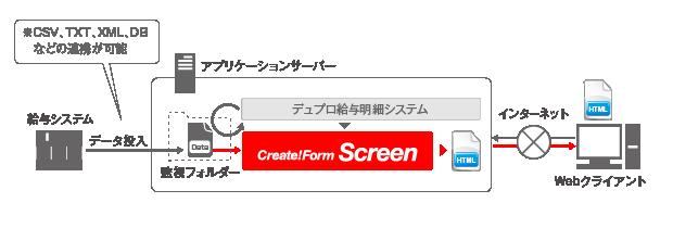 帳票ツールCreate!Formパートナー:デュプロ販売_給与明細閲覧システム