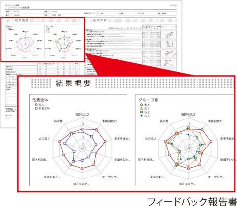 リクルートマネジメントソリューションズ様-サンプル帳票