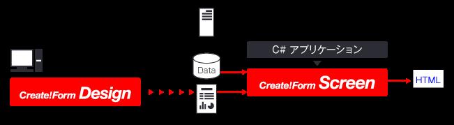 C#でHTML帳票を生成する