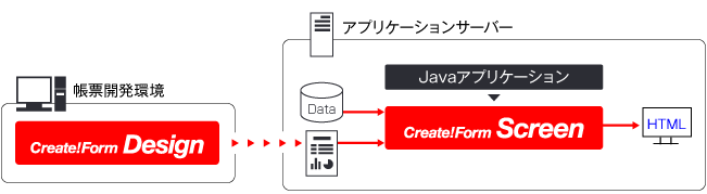 JavaでHTML帳票を生成する