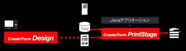 Javaで帳票を印刷する