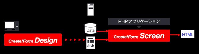 PHPでHTML帳票を生成する
