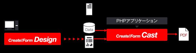 PHPでPDF帳票を生成する