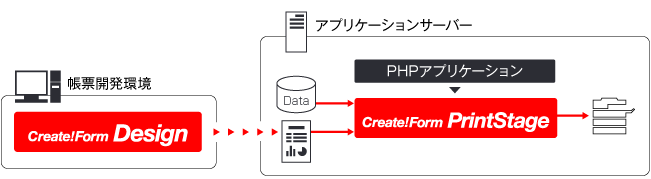 PHPで帳票を印刷する