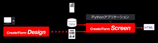 PythonでHTML帳票を生成する