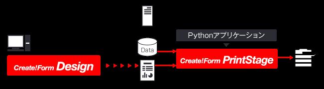 Pythonで帳票を印刷する