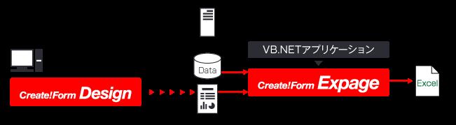 VB.NETでExcel帳票を生成する