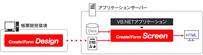 VB.NETでHTML帳票を生成する
