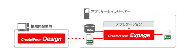Create!Form Expage製品概要図