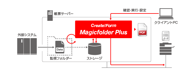 Create!Form Magicfolder Plus導入イメージ