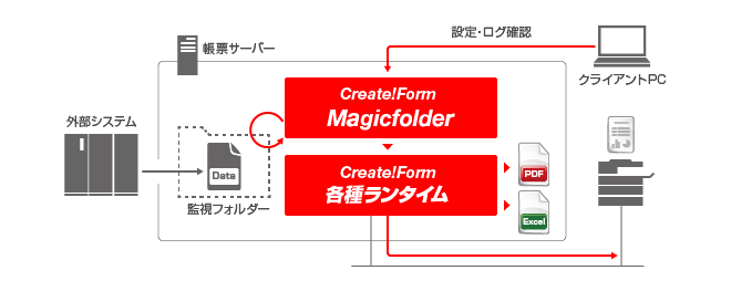 Create!Form Magicfolder 利用イメージ