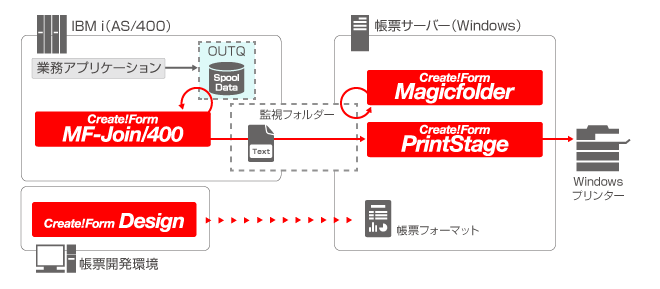 IBMi(AS/400)からWindowsプリンターへの帳票印刷 システム構成図