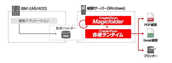 IBM i(AS/400)からの帳票印刷・PDF帳票出力 連携イメージ