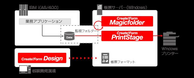 IBMi(AS400)から汎用プリンターへの帳票印刷 システム構成例