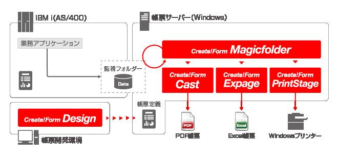 IBM i(AS/400)からプリンターへの帳票印刷・PDF帳票出力 連携イメージ