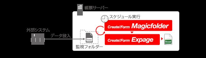 システム利用イメージ- Excel帳票のバッチ出力