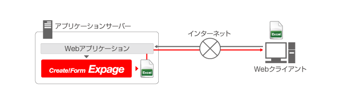 Excel帳票のWebオンライン出力-システム構成図