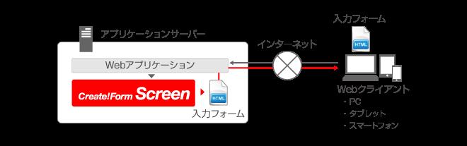 入力フォーム付きのHTML帳票を出力 システム構成図