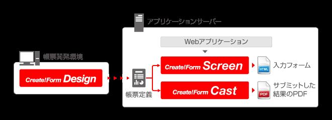 Create!FormによるHTMLベースの入力フォーム付き帳票の出力