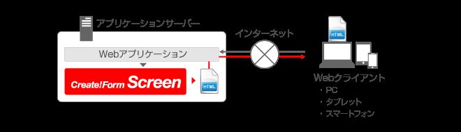帳票ツールCreate!FormによるHTML帳票出力