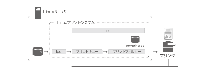 Linuxでの帳票印刷の仕組み