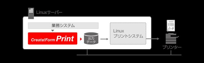 Create!FormによるLinux帳票出力