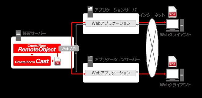 pdf-online-api-sys-01-v11.png