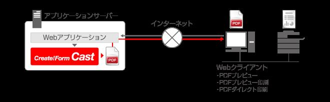 PDF帳票のWebオンライン出力 システム構成図