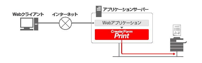 帳票印刷-オンデマンド印刷 システム構成図