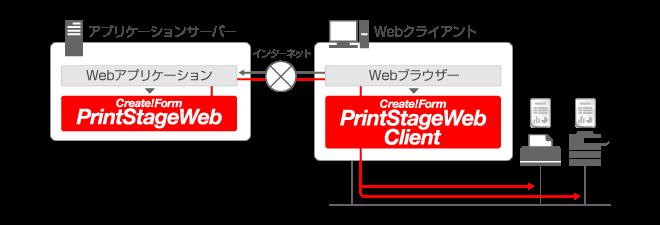 帳票印刷-Webクライアント印刷 システム構成図