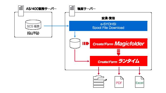 AS/400からのデータを受信し、オープン環境で印刷・PDF・Excelなど用途に応じた帳票出力を実現