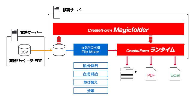 業務パッケージ、ERPから出力されるデータを加工し、ノンプログラミングで印刷、PDF、Excelなど用途に応じた帳票出力を実現