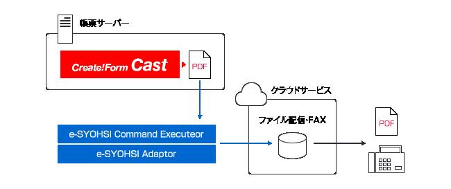 帳票サーバーで作成されたPDFファイルをクラウドサービス経由でPDFのファイル配信、FAX送信を実現