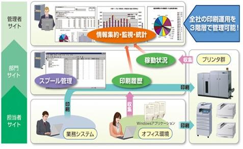 WebSAM PrintCenter V システム概要図