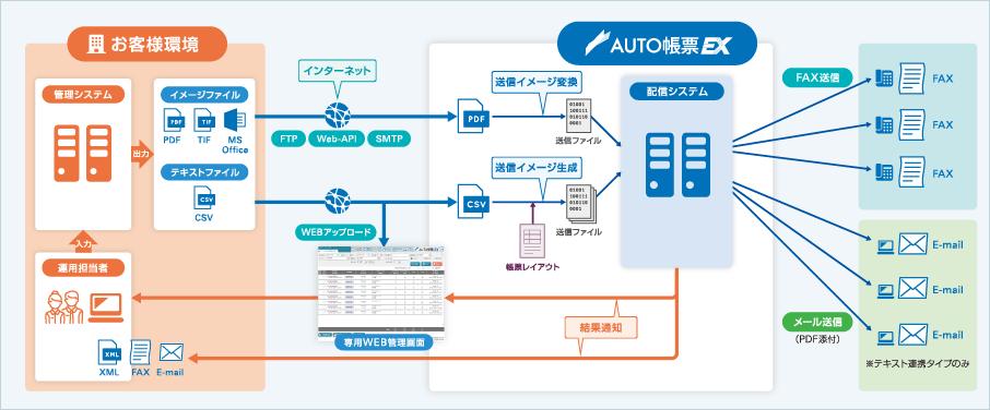 AUTO帳票EX