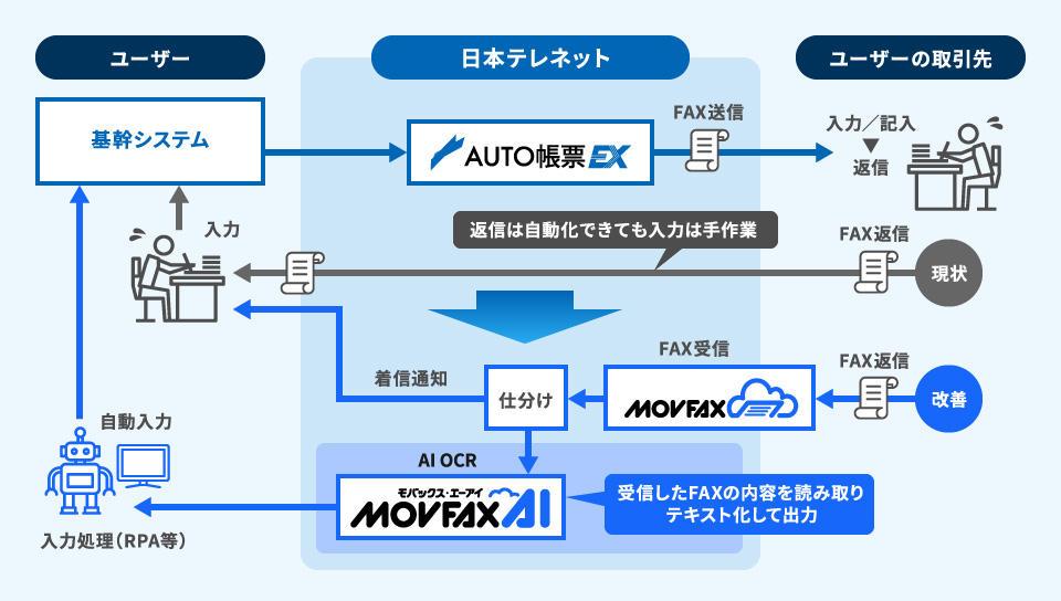 AUTO帳票EX・MOVFAX/MOVFAX AI 連携イメージ