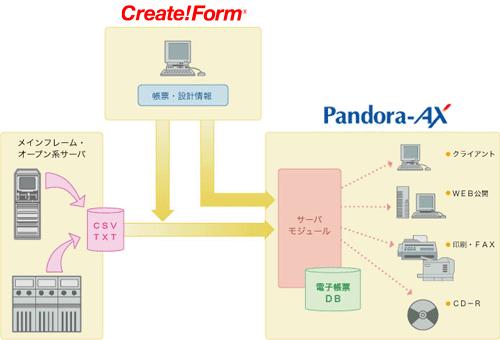 帳票ツールCreate!FormとPandra-AXの連携